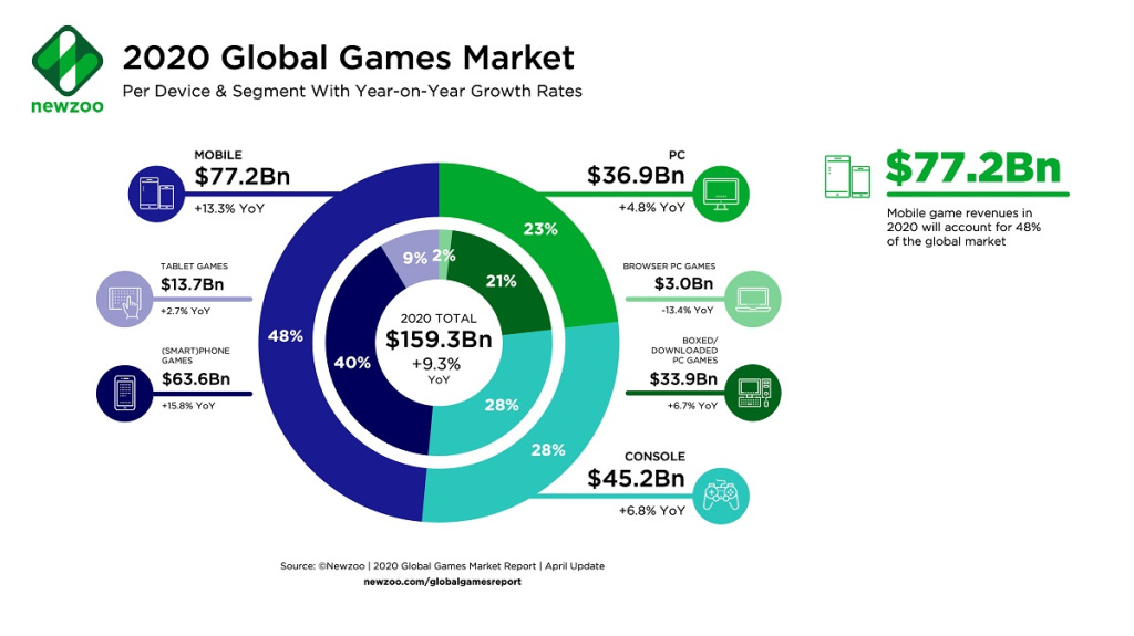 The segments of the global game market