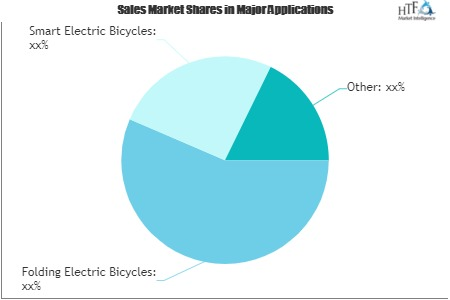 E-bike Battery Market in Demand Sentiment Is Shifting Towards Growth